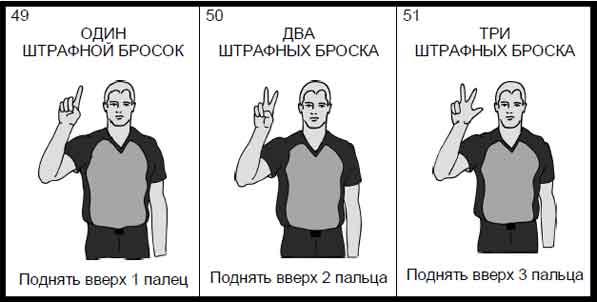 Правила баскетбола: наказание за нарушение правил
