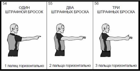 Правила баскетбола: свободные броски
