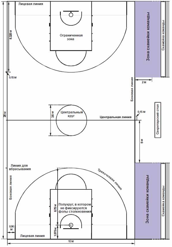 Новые правила баскетбола - новая разметка площадки