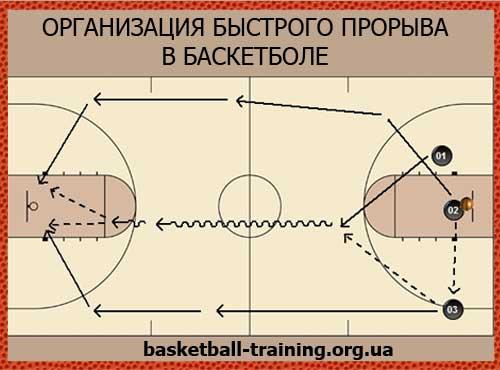 Быстрый прорыв в баскетболе. Организация быстрого прорыва в баскетболе